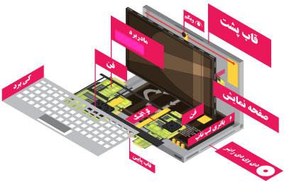 واحد تعمیرات لپ تاپ و گوشی فروشگاه لپ تاپ اسکرین شاپ ، تعویض ال سی دی لپ تاپ ، تعویض ال سی دی گوشی و تبلت
