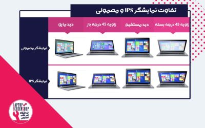 صفحه نمایش IPS و معمولی