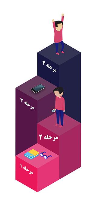 فروشگاه لپ تاپ اسکرین ، تعمیرگاه لپ تاپ ، تعمیرات سخت افزاری و نرم افزاری لپ تاپ ، تعمیرات لپ تاپ در تهران و کرج