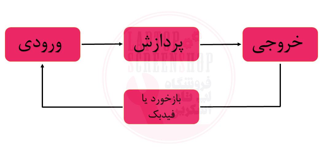 سیستم-های-اطلاعاتی-چیست-اجزای-سیستم-اطلاعاتی