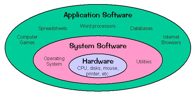 Softwareنرم-افزار-چیست؟-تعمیر-لپ-تاپ-تعمیرات