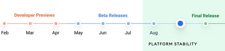 android-12-release-timeline
